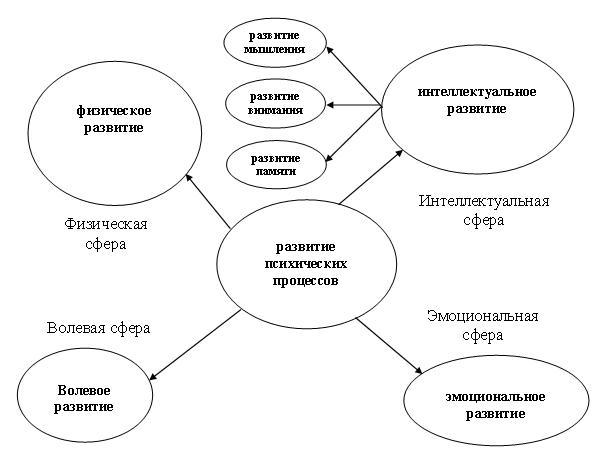 Курсовая по дефектологии особенности